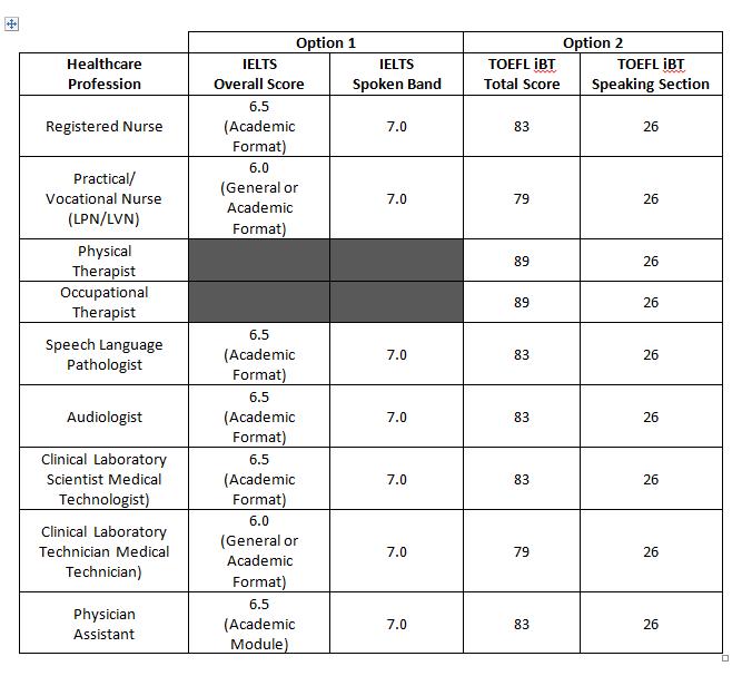 VisaScreen®: Visa Credentials Assessment - CGFNS